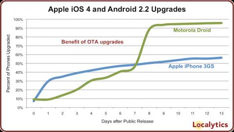 iPhone-Droid-OS-upgrade-Localytics