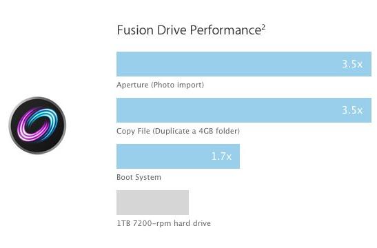 Fusion-Drive-1