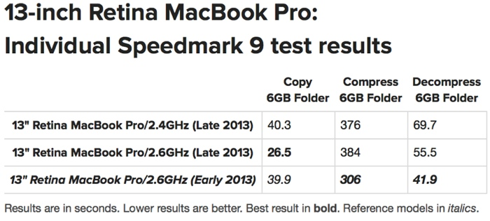 macbookstorageresults