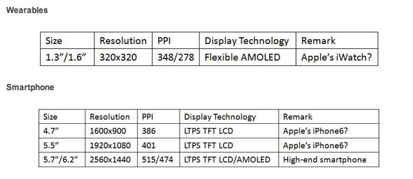 iphone-6-iwatch-displaysearch-displays-1